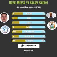 Gavin Whyte vs Kasey Palmer h2h player stats