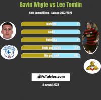 Gavin Whyte vs Lee Tomlin h2h player stats