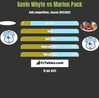 Gavin Whyte vs Marlon Pack h2h player stats