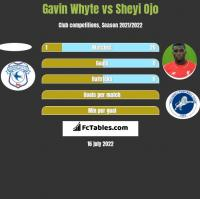 Gavin Whyte vs Sheyi Ojo h2h player stats