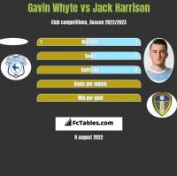 Gavin Whyte vs Jack Harrison h2h player stats