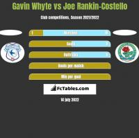 Gavin Whyte vs Joe Rankin-Costello h2h player stats
