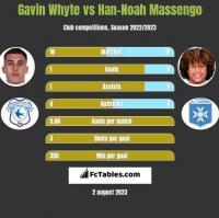 Gavin Whyte vs Han-Noah Massengo h2h player stats