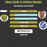 Gboly Ariyibi vs Anthony Mounier h2h player stats