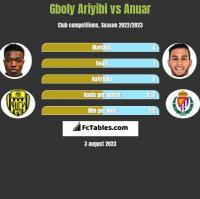 Gboly Ariyibi vs Anuar h2h player stats