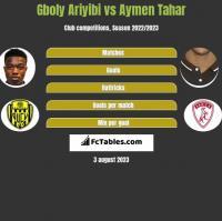 Gboly Ariyibi vs Aymen Tahar h2h player stats