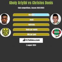 Gboly Ariyibi vs Christos Donis h2h player stats
