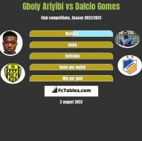 Gboly Ariyibi vs Dalcio Gomes h2h player stats