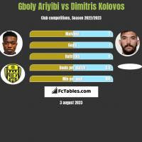 Gboly Ariyibi vs Dimitris Kolovos h2h player stats