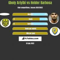 Gboly Ariyibi vs Helder Barbosa h2h player stats