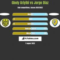 Gboly Ariyibi vs Jorge Diaz h2h player stats