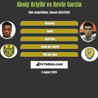 Gboly Ariyibi vs Kevin Garcia h2h player stats