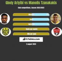 Gboly Ariyibi vs Manolis Tzanakakis h2h player stats