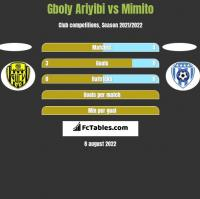 Gboly Ariyibi vs Mimito h2h player stats