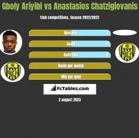 Gboly Ariyibi vs Anastasios Chatzigiovanis h2h player stats