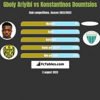 Gboly Ariyibi vs Konstantinos Doumtsios h2h player stats