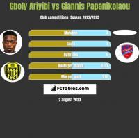 Gboly Ariyibi vs Giannis Papanikolaou h2h player stats