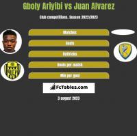 Gboly Ariyibi vs Juan Alvarez h2h player stats