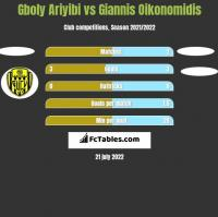 Gboly Ariyibi vs Giannis Oikonomidis h2h player stats