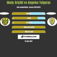 Gboly Ariyibi vs Angelos Tsigaras h2h player stats