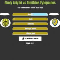 Gboly Ariyibi vs Dimitrios Fytopoulos h2h player stats