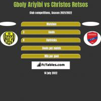 Gboly Ariyibi vs Christos Retsos h2h player stats