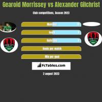 Gearoid Morrissey vs Alexander Gilchrist h2h player stats