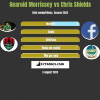 Gearoid Morrissey vs Chris Shields h2h player stats
