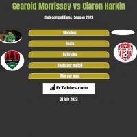 Gearoid Morrissey vs Ciaron Harkin h2h player stats