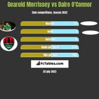 Gearoid Morrissey vs Daire O'Connor h2h player stats