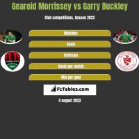 Gearoid Morrissey vs Garry Buckley h2h player stats