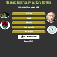 Gearoid Morrissey vs Gary Boylan h2h player stats