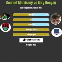 Gearoid Morrissey vs Gary Deegan h2h player stats