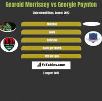 Gearoid Morrissey vs Georgie Poynton h2h player stats