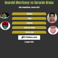 Gearoid Morrissey vs Gerardo Bruna h2h player stats