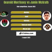 Gearoid Morrissey vs Jamie McGrath h2h player stats