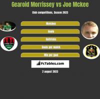 Gearoid Morrissey vs Joe Mckee h2h player stats