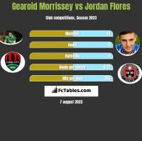 Gearoid Morrissey vs Jordan Flores h2h player stats