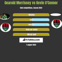 Gearoid Morrissey vs Kevin O'Connor h2h player stats