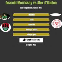 Gearoid Morrissey vs Alex O'Hanlon h2h player stats
