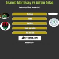 Gearoid Morrissey vs Adrian Delap h2h player stats