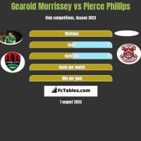 Gearoid Morrissey vs Pierce Phillips h2h player stats
