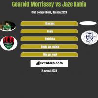 Gearoid Morrissey vs Jaze Kabia h2h player stats