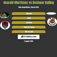 Gearoid Morrissey vs Deshane Dalling h2h player stats