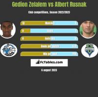 Gedion Zelalem vs Albert Rusnak h2h player stats