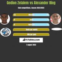 Gedion Zelalem vs Alexander Ring h2h player stats