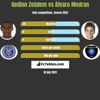 Gedion Zelalem vs Alvaro Medran h2h player stats