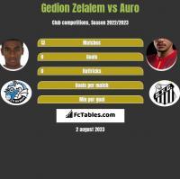Gedion Zelalem vs Auro h2h player stats
