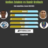 Gedion Zelalem vs Damir Kreilach h2h player stats