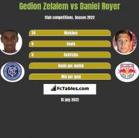 Gedion Zelalem vs Daniel Royer h2h player stats
